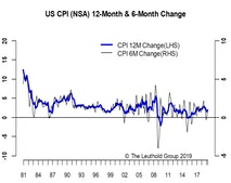 April Inflation—A Sideshow To Trade Talk