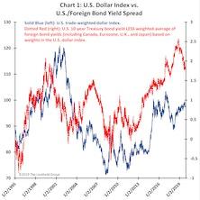 """A """"Dollar Downer?"""""""
