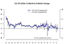 Inflation Modestly Exceeds Expectations