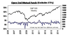 YTD Bond Mutual Fund Flows Top 2013 Comparator