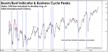 Boom/Bust Doesn't Point to Recession