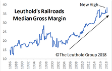 Transports Gain Momentum Amidst Struggling Industrials Sector; Railroads Purchased