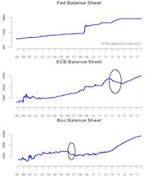 Balance Sheet Reduction ≠ Higher Rates