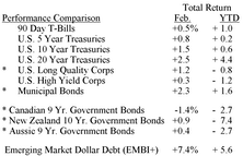 Bond Market Summary