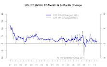 Inflation Pressure Anemic