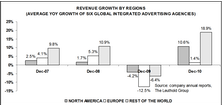 "Asia Thematic Investing: ""Advertising Spending Beneficiaries"""
