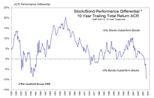 Generational Perspectives On Stock Vs. Bond Returns