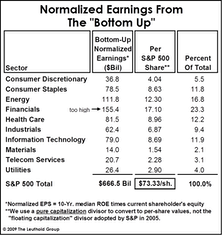 "A ""Bottom Up"" Look At Normal Earnings"
