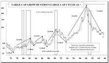 Cyclical Stock Dominance — How Long Can It Persist?