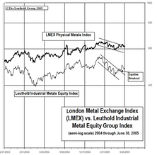 Industrial Metals Stocks: Metal Equities Bounce In June, But Group Falls To 'High Neutral'