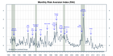 "Risk Aversion Index—Stayed On ""Lower Risk"" Signal"