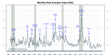 "Risk Aversion Index—New ""Higher Risk"" Signal"