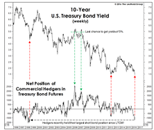 Who's Selling Bonds?