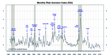 "Risk Aversion Index– Stayed On ""Lower Risk"" Signal"