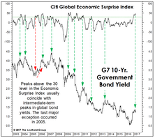 Two Charts For Bond Bulls