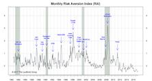 "RAI Stayed On ""Lower Risk"" Signal"
