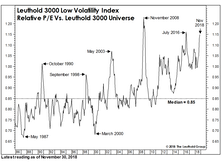 Low Vol For All Seasons?