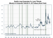 U.S. Investment Grade Corporates: Favorable