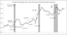 Leuthold Stock Quality Rankings