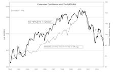 Eye On The Consumer