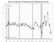 U.S. Municipal Bonds: Maintain Unfavorable