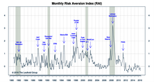 "Risk Aversion Index—New ""Lower Risk"" Signal"