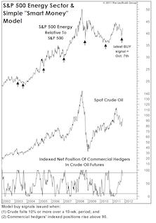 Buy Energy Stocks
