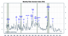 "Risk Aversion Index: Stayed On The ""Lower Risk"" Signal"