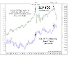 Bond Investors Get It Right Again!