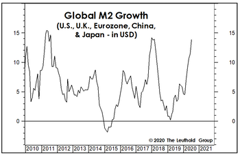 Can Money Growth Trump All Else?