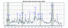 Risk Aversion Index - New Higher Risk Signal