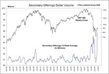 A Second Opinion On Secondaries… Increased Supply Can Be Bullish