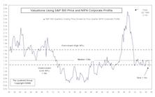 Stock Market Cheap! ...According To NIPA Profits