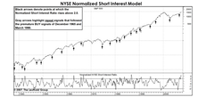 "No ""Heads Up"" From Short Interest...."
