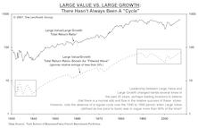 Large-Cap Growth:  Could A Long Wait Get Even Longer??