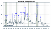 "Risk Aversion Index: A New ""Higher Risk"" Signal"