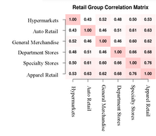 Retail Theme Compelling; Purchased Hypermarkets
