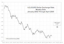 Checking In On The Dollar