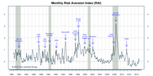"""RAI Ticked Up And Stayed On """"Higher Risk"""" Signal"""