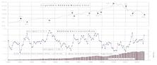 Short Interest...First NASDAQ Buy Signal In A Year