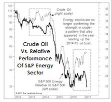 What's Wrong With Energy Stocks?