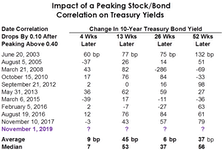 "Simple Bond Model Says ""SELL"""