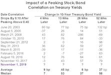 "Simple Bond Model Says ""SELL"""
