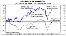 """The Valuation Case For """"SMIDs"""""""