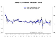 Inflation In Line With Expectations