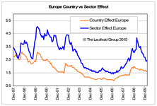 The Sector Effect vs. The Country Effect: A Region by Region Look