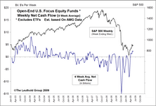 Mutual Fund Flow Trends...Some Encouraging, Some Troubling....