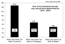 Changes In The Capital Gains Tax Rate Vs. Stock Market Performance