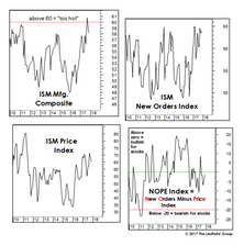 The ISM: Good News Is Still Good News