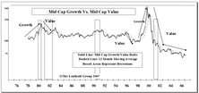 Modifications To Leuthold Growth Versus Value Methodology